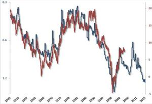 Marktkapitalisierung in % des BIP (blau, linke Skala, invertiert), anschließender 10-Jahresertrag des S&P 500 in % p. a. (rot, rechte Skala) Die kommerziellen Marktkenner setzen in großem Stil auf eine Trendwende nach oben.  Quelle: Sentimentrader.com