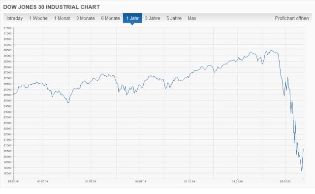 Absturz des Dow Jones, Stand 25.03.2020