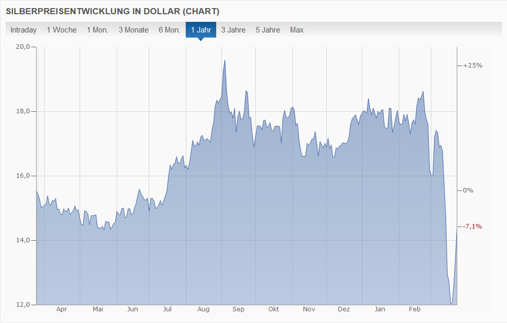 Entwicklung Silberpreis, Stand 25.03.2020