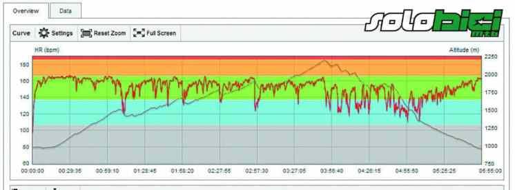 Gráfico de datos del Polar RC3 GPS