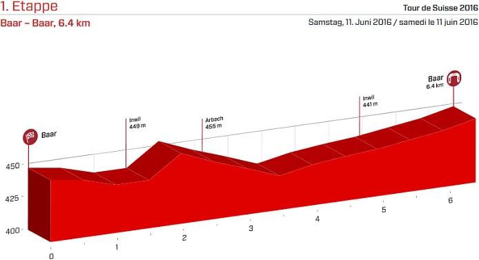 Tour de Suiza 2016 Etapa 1