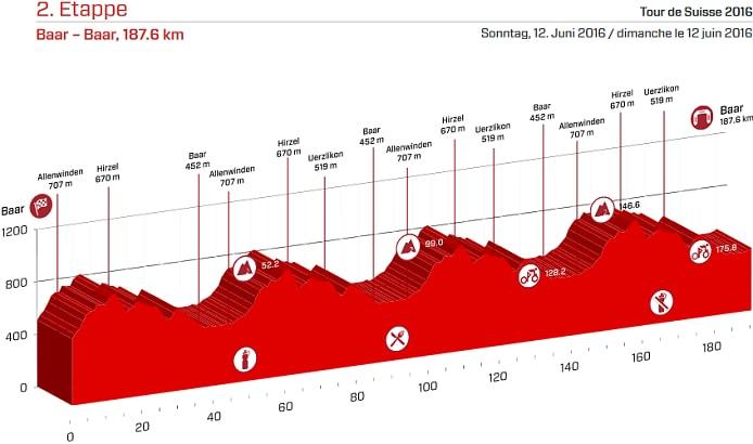 Tour de Suiza 2016 Etapa 2