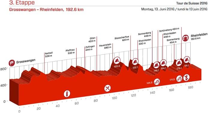 Tour de Suiza 2016 Etapa 3