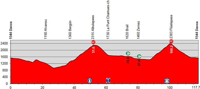 Tour de Suiza 2016 Etapa 9