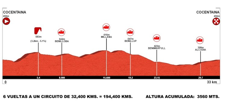 cocentaina-campeonatos-españa-ruta