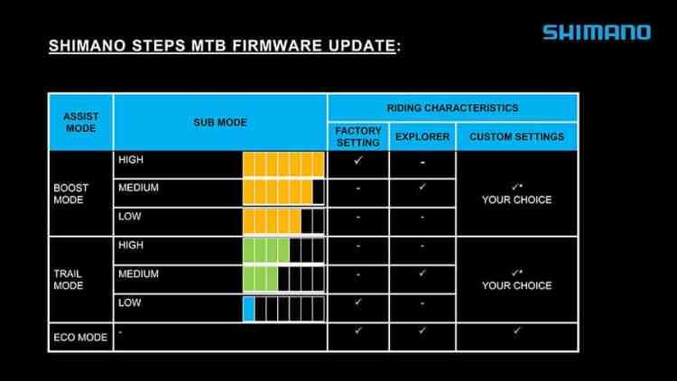 Shimano Steps firmware3