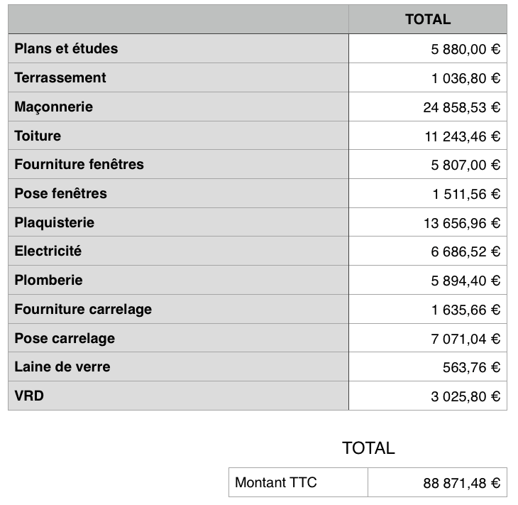 Tableau détaillant par corps d'état les coût de la construction d'une maison individuelle