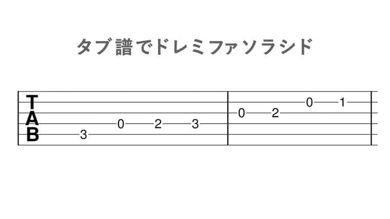 タブ譜でドレミファソラシド(5弦3フレット、4弦0フレット、4弦2フレット、4弦3フレット、3弦0フレット、3弦2フレット、2弦0フレット、2弦1フレット)