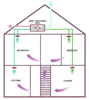 Heat Recovery Ventilation System  Mechanical MVHR Heat