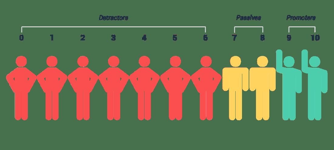 Understanding Net Promoter Score Graphic