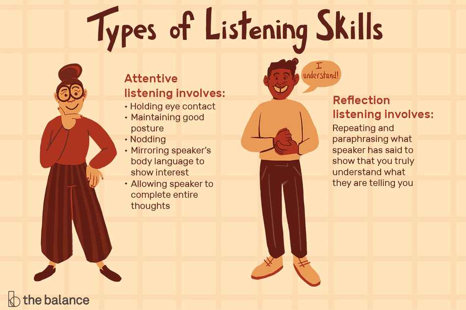 types-of-listening-skills-with-examples-2063759-final-2a0bb0229c2f462abe60b22ba1f7409c.png