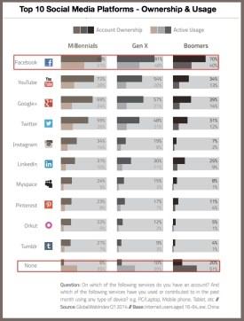 Top-10-Social-Media-Platforms-ownership-and-usage-2014-GWI