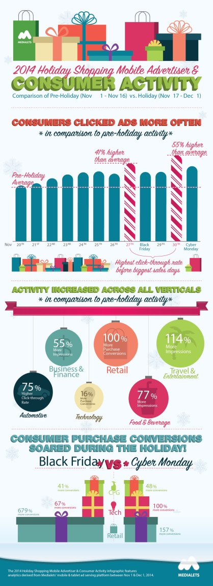 Infographic - Campaign Holiday