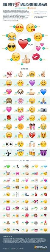 most-popular-emojis-instagram