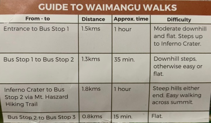 Guide to visit Waimangu Volcanic Valley