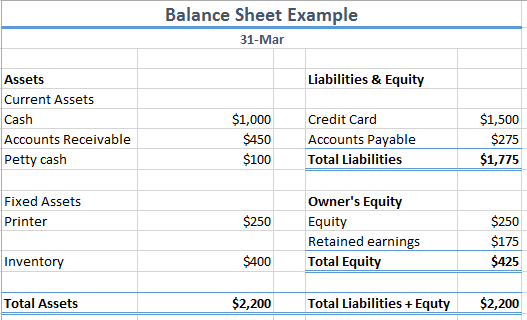 Financial Statements for Small Business: What You Need to Know ...