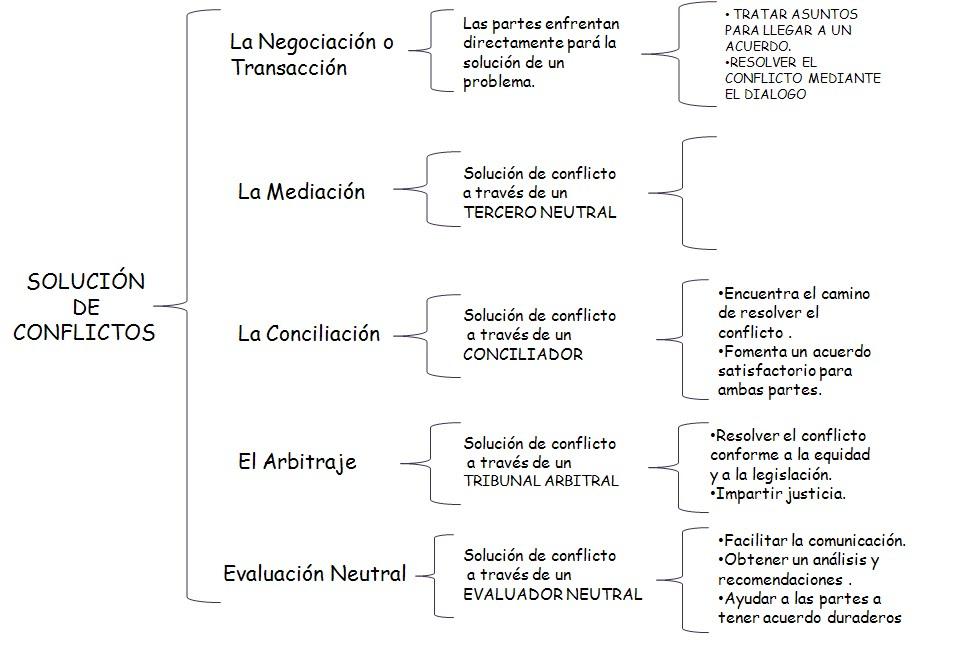mapa sinoptico  soluciondecontroversias