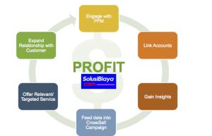materi manajemen keuangan