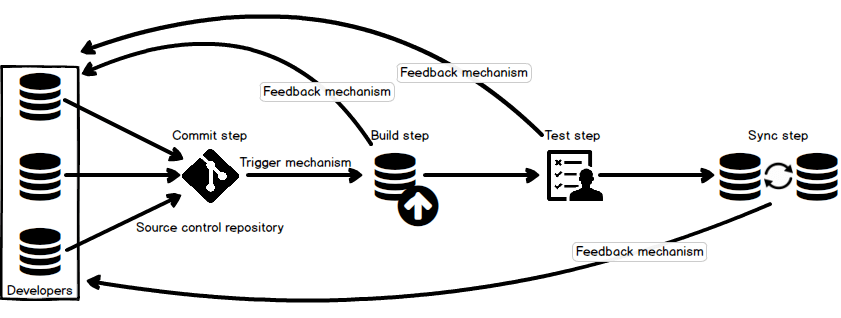SQL Server database continuous integration workflow build