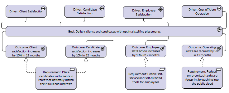 Motivation layer showing drivers, goals, outcomes, and requirements