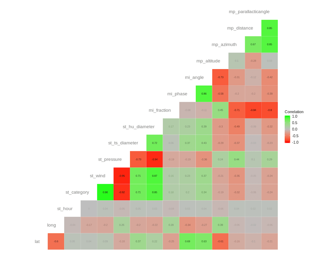 Correlations across all values in the dataset