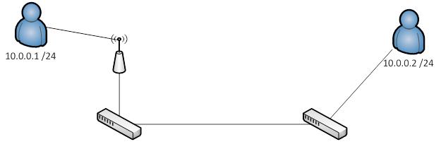 Network Hosts Visio Diagram