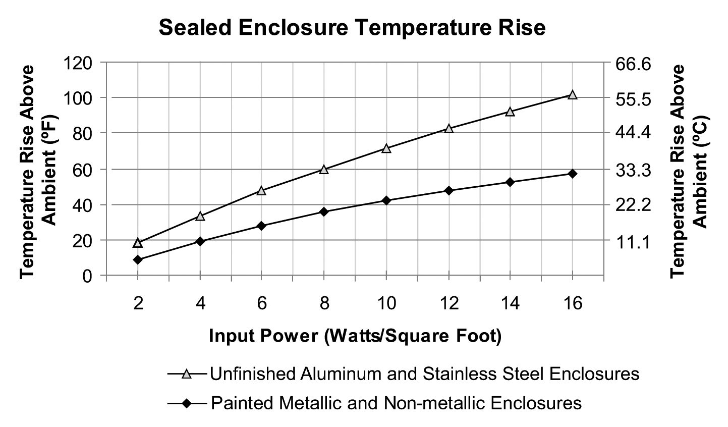 Heat Dissipation In Electrical Enclosures