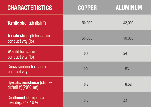 Copper Vs. Aluminum Cable And Copper Coatings: Their Best