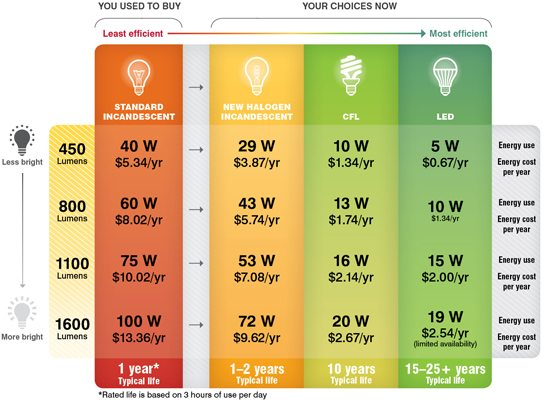 cfl to led wattage conversion chart. Black Bedroom Furniture Sets. Home Design Ideas