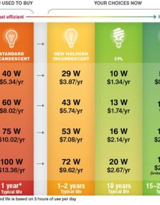 Compare the roi differences from standard incandescents to new halogen compact fluorescents cfls and light emitting diodes leds also ways determine for led cfl now that rh solutionsrderstates