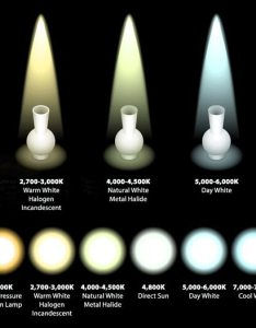 Color temperature and led understanding how to choose lamps for warm cool applications also rh solutionsrderstates