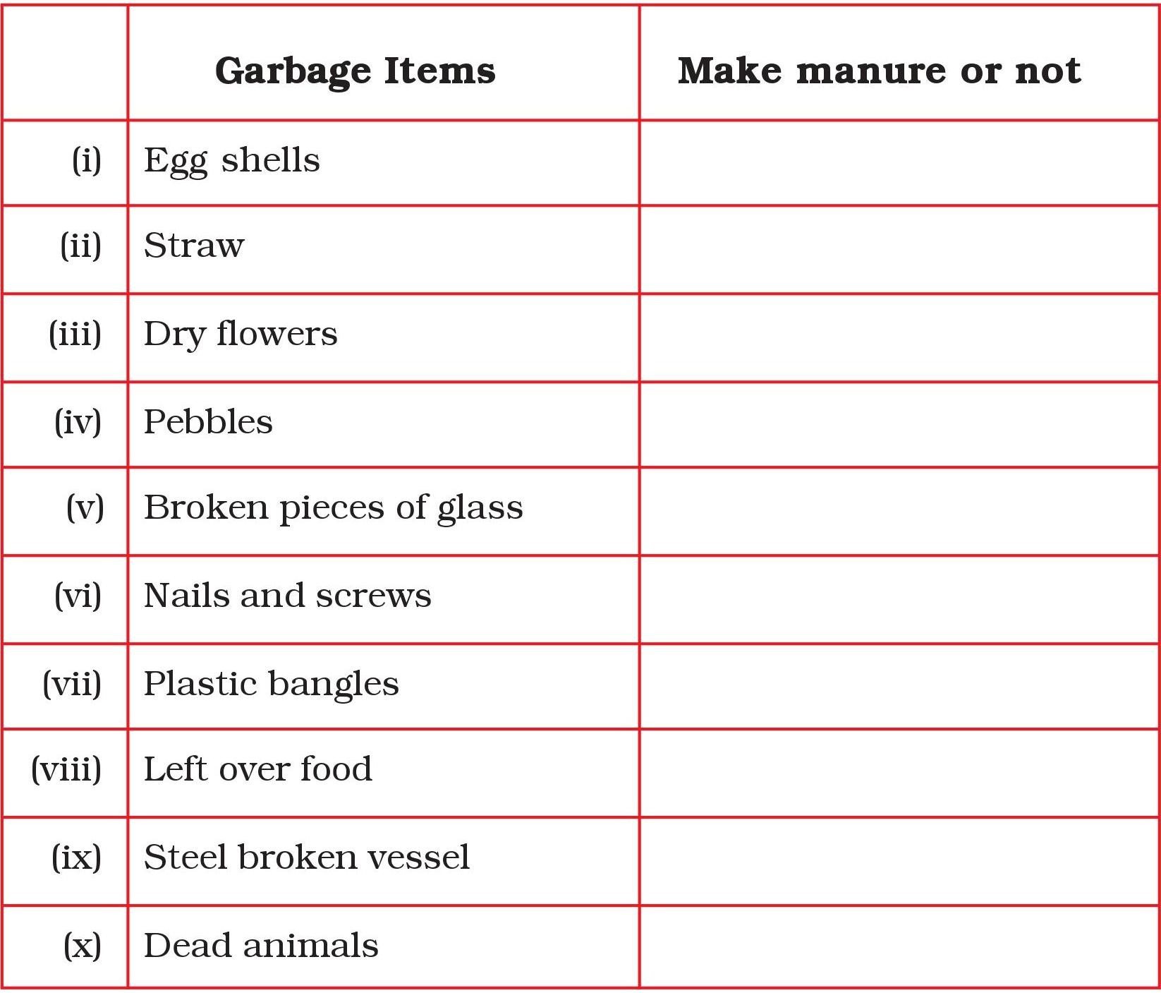 Exemplar Solutions For Class 6 Science Chapter 16 Garbage