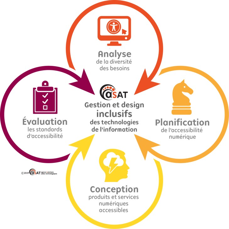 L'image représente un trèfle à 4 feuilles. Au centre, nous avons gestion et designs inclusifs des technologies de l'information.  Dans la première feuille, il y a l'analyse de la diversité des besoins;  la deuxième, planification de l'accessibilité numérique; dans la troisième, conception produits et services numériques accessibles; la quatrième, l'évaluation les standards d'accessibilité.