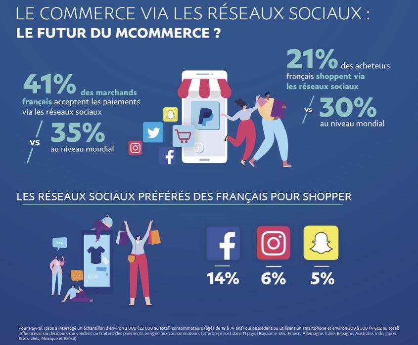 réseaux sociaux commerce