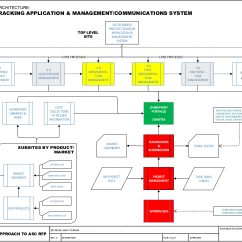 Crm Process Flow Diagram Wiring Light Switch Dynamics Erp Optimized For Your Business Advanced Solutions