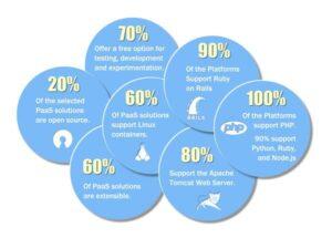 Final Cloud Infographic