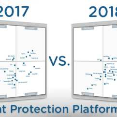 Symantec Endpoint Protection Architecture Diagram Ge Oven Element Wiring Gartner S 2018 Mq For Platforms What Changed Magic Quadrant Epp