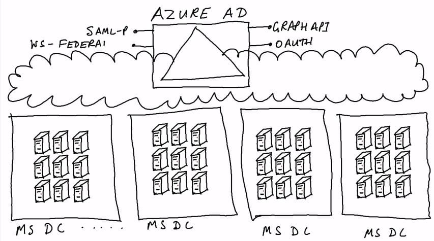 VIDEO: Microsoft Azure Active Directory Explained in Plain