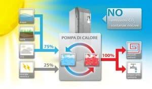 Oggi la pompa di calore batte la caldaia a condensazione perché conviene, rende di più e costa di meno.