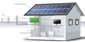 accumulo fotovoltaico lg chem tesla powerwall sonnenbatterie zucchetti aton pilontech solax