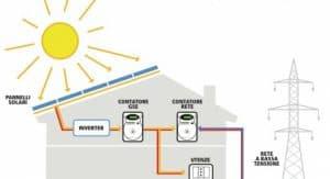 come funziona il fotovoltaico domestico