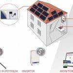 villa no gas fotovoltaico ottimizzato intelligente termopompa professionale devis barcaro soluzioni solari