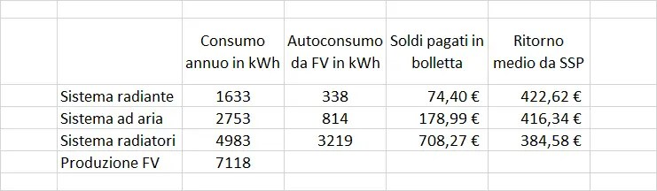 Calcolo del consumo di una pompa di calore, il confronto in un foglio excel