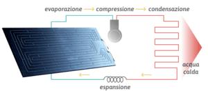 solare termodinamico, come funziona
