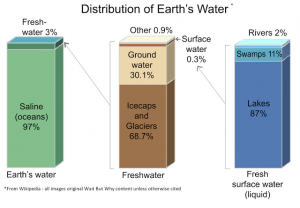 Sea_Oceans_Salt_Lakes_Freshwater_Surface_Rains_Graphs_Info_Charts_World_Resources_Earth's_water_distribution