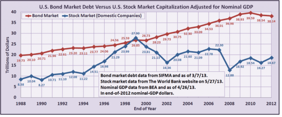 US_America_Bonds_Lending_Markets_Stocks_Capitalization_GDP_Charts_Graphs_Excel_Spreadsheet_Analysis_Years_Comparison