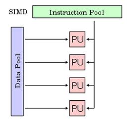SIMD_Instruction_Data_Pool_Graph_Processing_unit_CPU_Flow