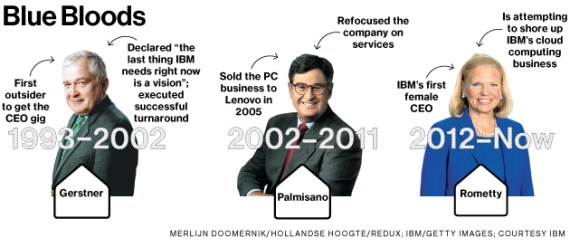 Bloomberg_Business_Week_IBM_Blue_Bloods_CEOs_Rometty_Leaders_Presidents_Management_Faces_Timeline