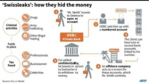 Swiss_Leaks_HSBC_India_Tax_Havens_Income_Corruptions_Politics_Finance_Economy_Switzerland