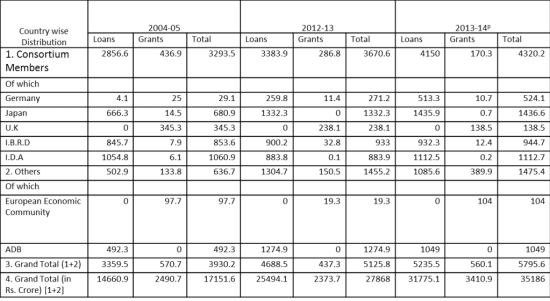 table-2-utilization-of-external-assistance-by-source